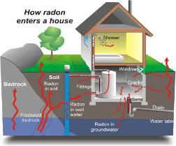 house showing radon entering home